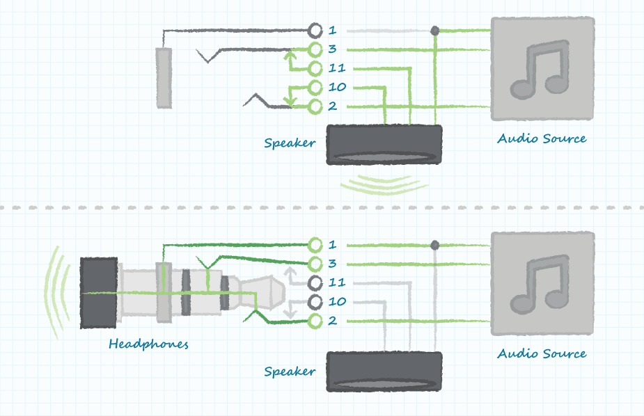 Understanding Audio Jack Switches and Schematics | CUI Inc on camera schematic, power schematic, stereo jack diagram, stereo jack symbol, toggle switch schematic, stereo mini jack, stereo jack soldering, microphone schematic, stereo phone jack wiring, dimmer switch schematic, keyboard schematic, wire schematic, dpdt switch schematic, usb cable schematic, usb connection schematic, stereo headset with microphone wiring diagram, stereo jack datasheet, bluetooth schematic, usb port schematic,