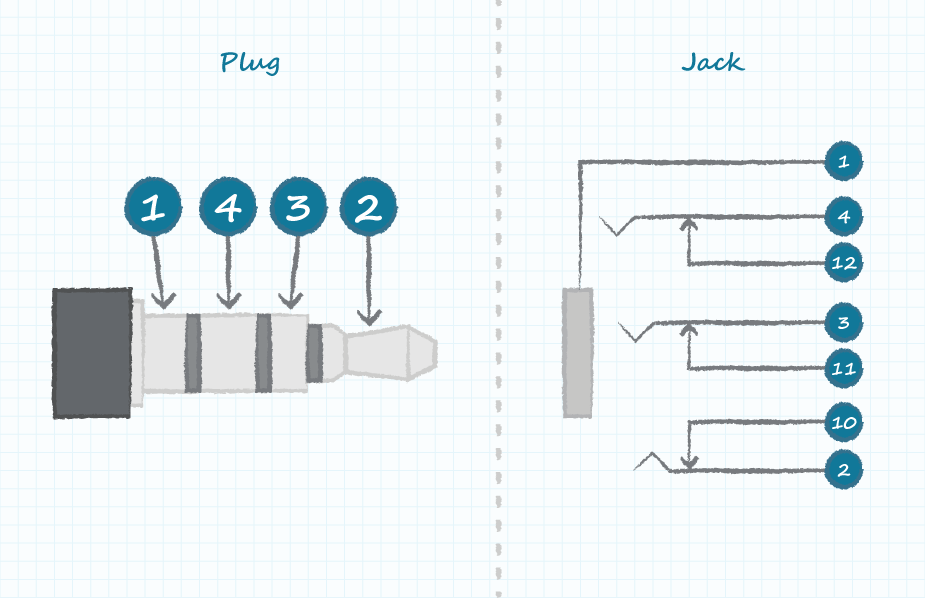 Understanding Audio Jack Switches and Schematics | CUI Inc on jack drawing, jack table, jack system,